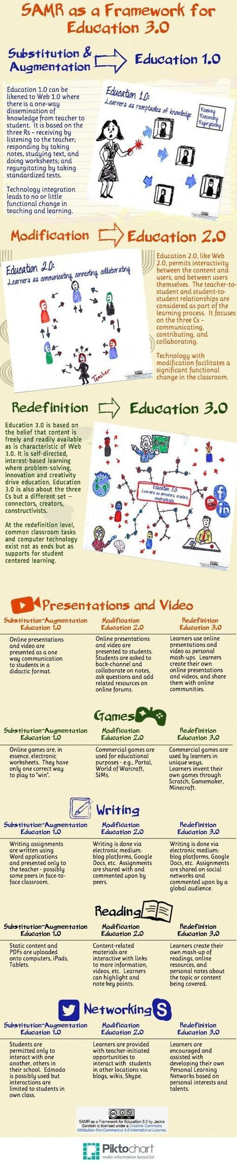 SAMR as a framework for Education 3.0 | Education Visuals | Pinterest | ICT and Library in Primary Schools | Scoop.it