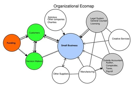 Ecomap Examples - Genogram Analytics | Space, place and time | Scoop.it