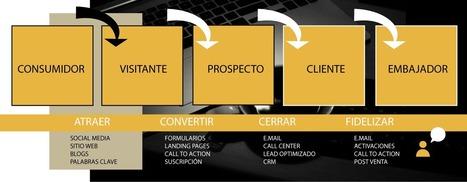 Inbound Marketing - Estrategias de contenido   JACN CREATIVE NETWORK   Scoop.it