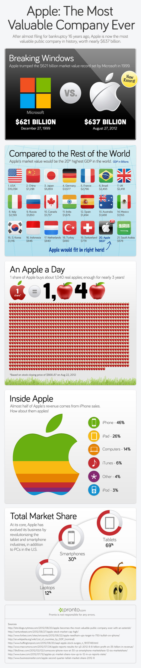 Apple: The Most Valuable Company Ever (Infographic) | Adverts, Digital, Social, Marketing | Scoop.it