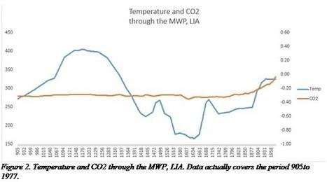 The Mathematics of Carbon Dioxide Part 2 | Climate Change | Scoop.it