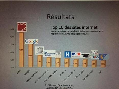 GeekMédical » Blog Archive » Quels sites consulte le médecin généraliste pendant la consultation? | Aie-Santé | Scoop.it