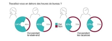 Les femmes cadres travaillent plus que les hommes... pendant le week-end et les vacances - Mode(s) d'emploi | Actu RH - Pro&Co | Scoop.it