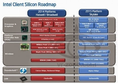 Intel Rumored To Launch Skylake and Broadwell Desktop Processors In Q2 2015 | Info-Pc | Hardware | Scoop.it