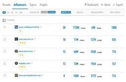 TalkWalker. Veille medias et reseaux sociaux. - Les outils de la veille | Méthodes et documentation Bachelor | Scoop.it
