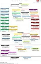 Третье занятие открытого курса – PMBOK® за 2,5 часа | Project Management | Scoop.it