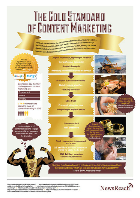 Infographic - The Gold Standard Of Content Marketing | Marketing & Webmarketing | Scoop.it