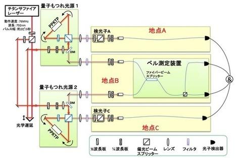 プレスリリース | 量子情報通信ネットワークの実現に向けた、「量子もつれ交換」の高速化に成功 | NICT-情報通信研究機構 | EEDSP | Scoop.it
