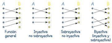 Inyectivo, sobreyectivo y biyectivo   hectorupelfunciones   Scoop.it