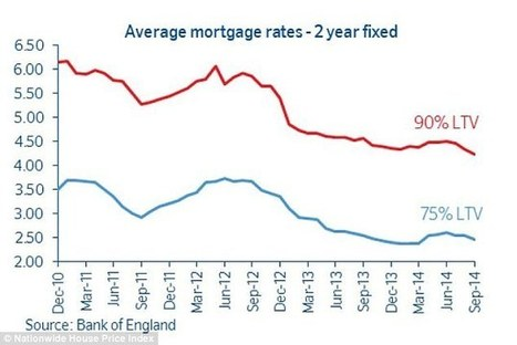 A third of homeowners would struggle if interest rates rose by 2% | Money Matters | Scoop.it