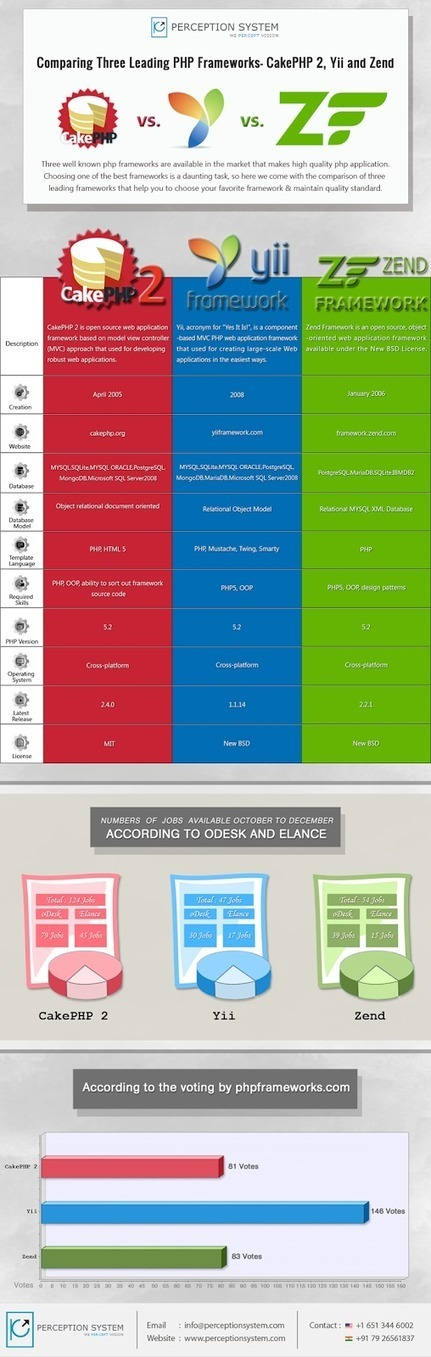 CakePHP 2, Yii OR Zend- Who Wear Winning Crown? | Infographic | Scoop.it