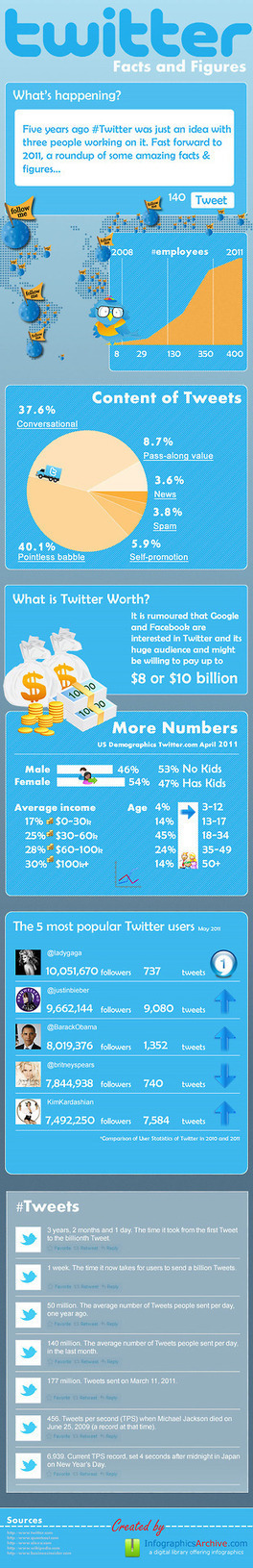 Twitter Fact and Figures [Infographic] | Infographicforfun | Scoop.it