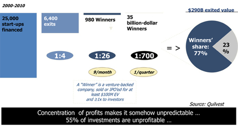 Start-Up : le livre » Blog Archive » Le capital risque en Europe et aux USA | Financer l'innovation | Scoop.it