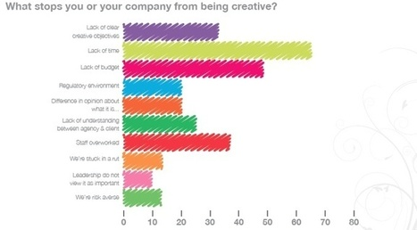 Creativity In PR: Resourcing Seen As Biggest Barrier | Holmes Report | Public Relations & Social Media Insight | Scoop.it