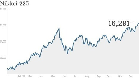 Japan's Nikkei posts crazy 57% rise in 2013 | Financial news | Scoop.it