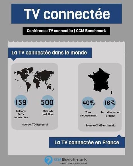 Focus sur le marché de la TV connectée | screen seriality | Scoop.it