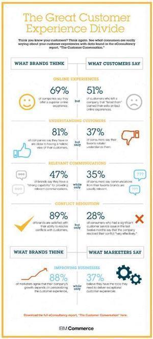 Infographie : commerçants et clients n'ont pas la même perception de l'expérience consommateur,   Écolonomie, e-tourisme et réseaux sociaux   Scoop.it