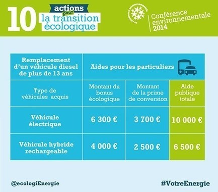 Feuille de route gouvernementale 2015 en faveur de la mobilité durable | Transports Alternatifs et Éco-Mobilité | Scoop.it