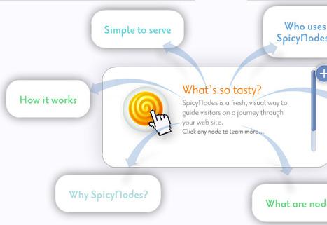 Herramienta web para crear esquemas y nodos explicativos - Spicynodes | gis en la educacion | Scoop.it