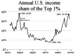How Income Inequality Is Damaging the U.S. - Forbes   IBMacroEconomics   Scoop.it