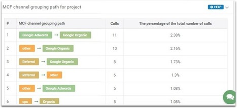 How to optimize your contact page for better conversions | Search Engine Watch | Social Media & CM | Scoop.it