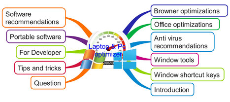 Tối ưu hóa laptop & Pc | Hitek Coffee | Scoop.it