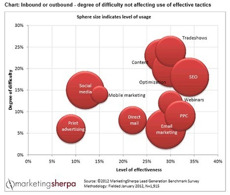 The underestimated role of content marketing in lead generation | Content(ed) | Scoop.it