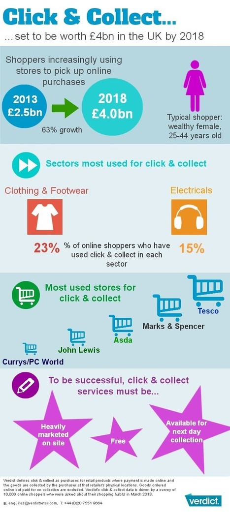 Click and Collect Infographic | Verdict Retail | Retail | Scoop.it