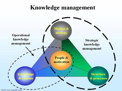 Building and Sustaining Knowledge Management Systems | Gestión de conocimiento | Scoop.it