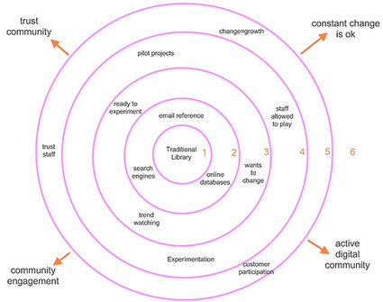 Library 2.0 Ripples – Another Go at the Graph   David Lee King   libraries and education   Scoop.it
