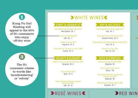 Wine Lists | Creating the right wine list | Bibendum | wines and spirits | Scoop.it