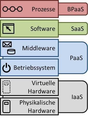 Definition » Cloud Computing «   Gabler Wirtschaftslexikon   edu-cloud & more   Scoop.it