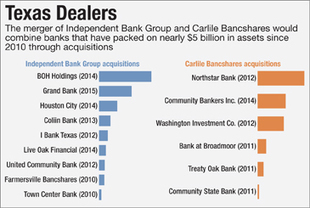 CRE Concentration Motivated Buyer in Big Texas Deal | Texas Commercial Real Estate | Scoop.it