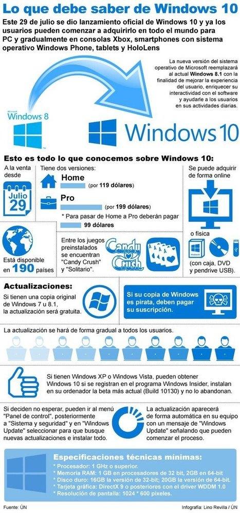 Lo que debe saber de Windows 10 #infografia #infographic #microsoft | Redes sociales y Social Media | Scoop.it