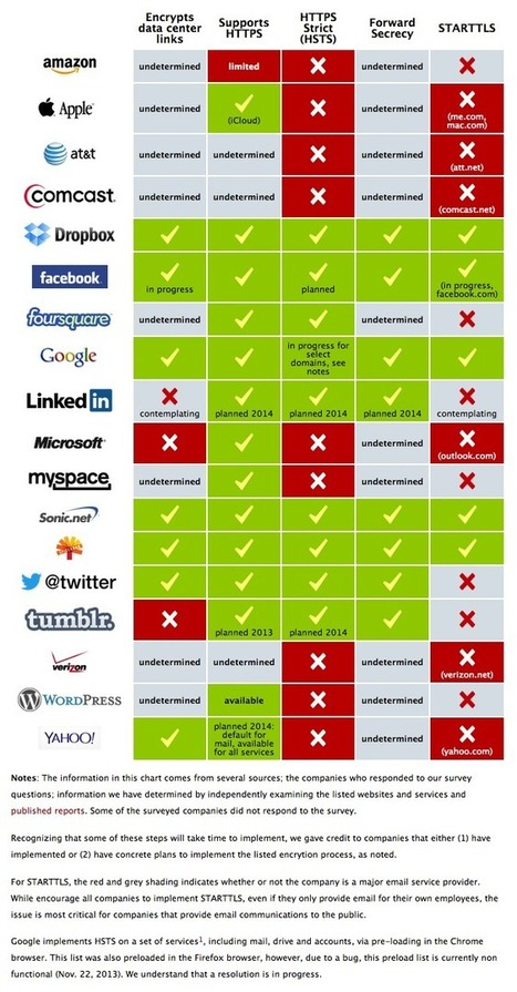 UPDATE: Encrypt the Web Report: Who's Doing What   digitalcuration   Scoop.it