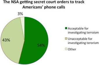 Segu-Info: Estadounidenses prefieren ser espiados a salvaguardar su privacidad | Sociedad Digital | Scoop.it