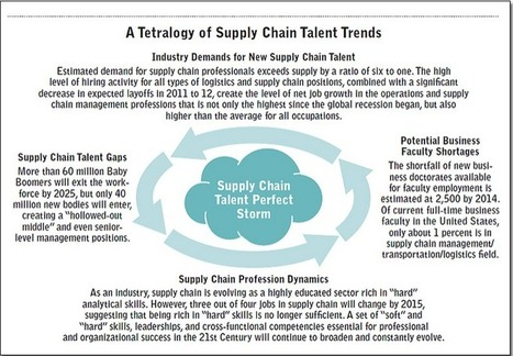 Shortage of Supply Chain Professionals: Some Facts | Systems thinking | Scoop.it
