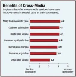 Cross-Media: An Overlooked Opportunity for In-plants? | In-Plant News & Resources | Scoop.it