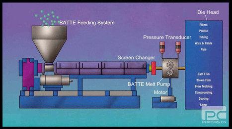 ZB-B Series Melt Pump for Extruder | Batte melt pump | Scoop.it