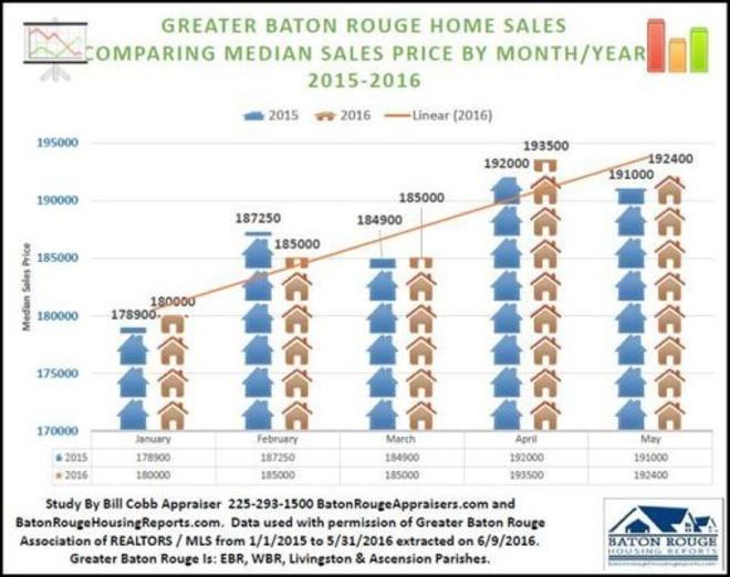 7.5% Increase In Greater Baton Rouge Home Prices In Less Than 18 Months | Baton Rouge Real Estate Housing News | Baton Rouge Real Estate News | Scoop.it