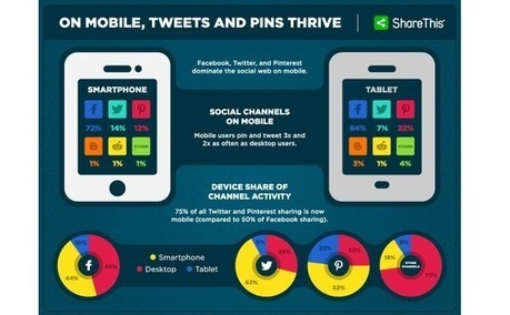 Twitter and Pinterest Lead Mobile Sharing Growth as Desktop Declines | #Mobile #ObjetsConnectés | Scoop.it