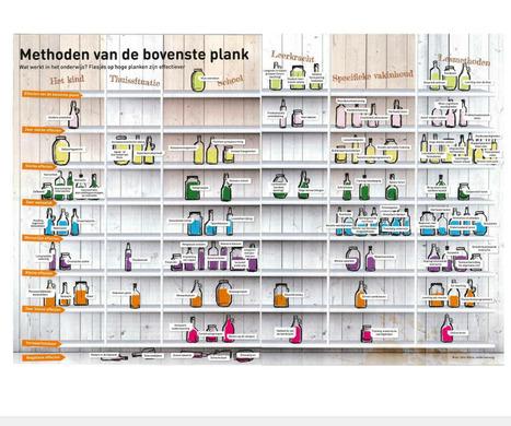Hattie visueel samengevat: (onderwijs)methoden van de bovenste plank | Master Onderwijskunde Leren & Innoveren | Scoop.it