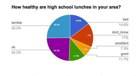 School Lunches May Be Healthier Than Packed Lunches | Huffington Post | CALS in the News | Scoop.it