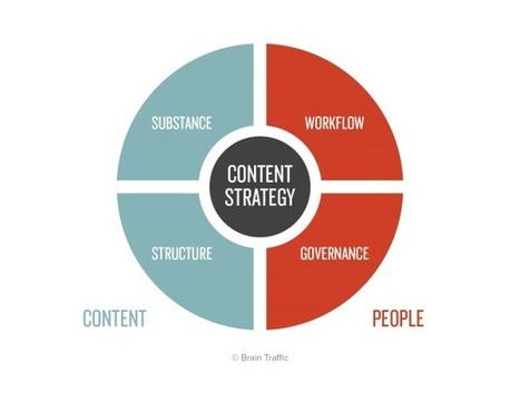 Complete Beginner's Guide to Content Strategy | AtDotCom Social media | Scoop.it