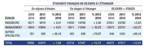 Les étudiants étrangers se précipitent dans les grandes écoles | Ingénieur, la Formation | Scoop.it