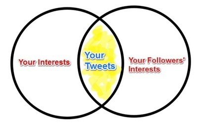 How to Find Great Content to Share on Twitter Social Media Examiner | Social media passion | Scoop.it