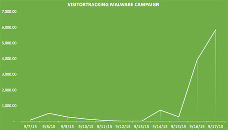 Un malware su 6000 siti basati su WordPress - Hardware upgrade.it | Nico Social News | Scoop.it
