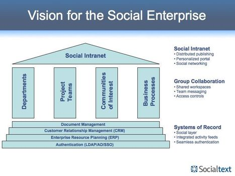 Vision for the Social Enterprise   Enterprise Social Software Blog   Socialtext   Tech Radar   Scoop.it