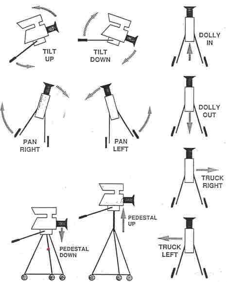 Blog - Camera Movement 1-on-1   Filmmaking Equipment   Scoop.it
