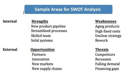 A SWOT Analysis Can Boost Your Profits - Business 2 Community | Complex Management | Scoop.it